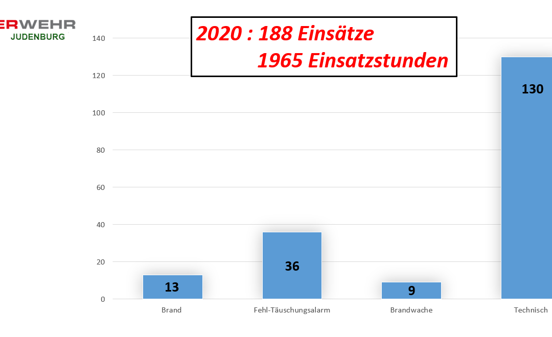 2020 – 188 Einsätze